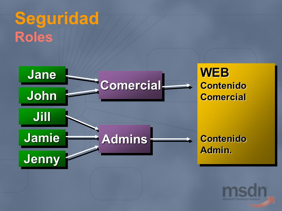 Seguridad Roles WEB Jane Comercial John Jill Admins Jamie Jenny