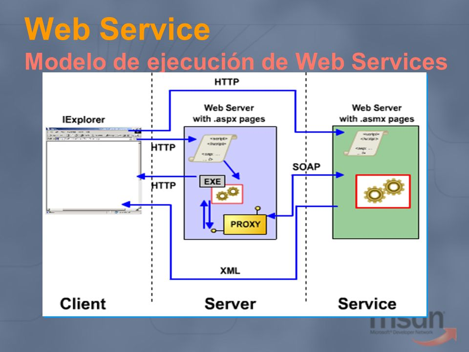 Web Service Modelo de ejecución de Web Services
