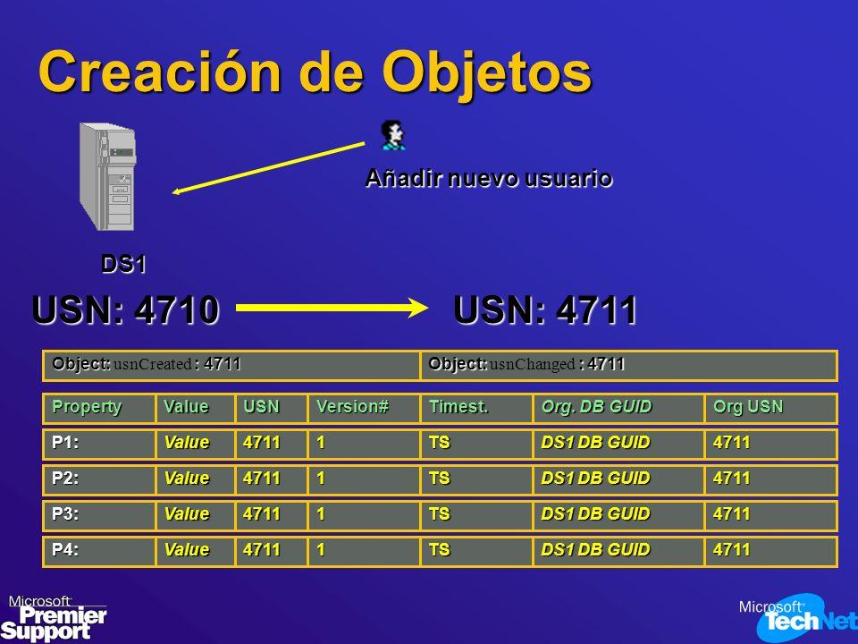 Creación de Objetos USN: 4710 USN: 4711 Añadir nuevo usuario DS1