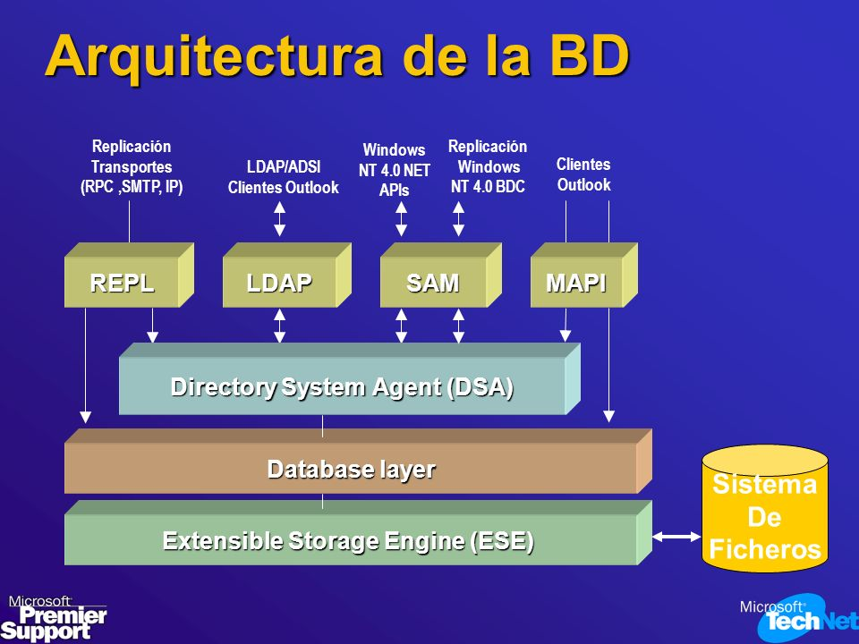 Directory System Agent (DSA) Extensible Storage Engine (ESE)