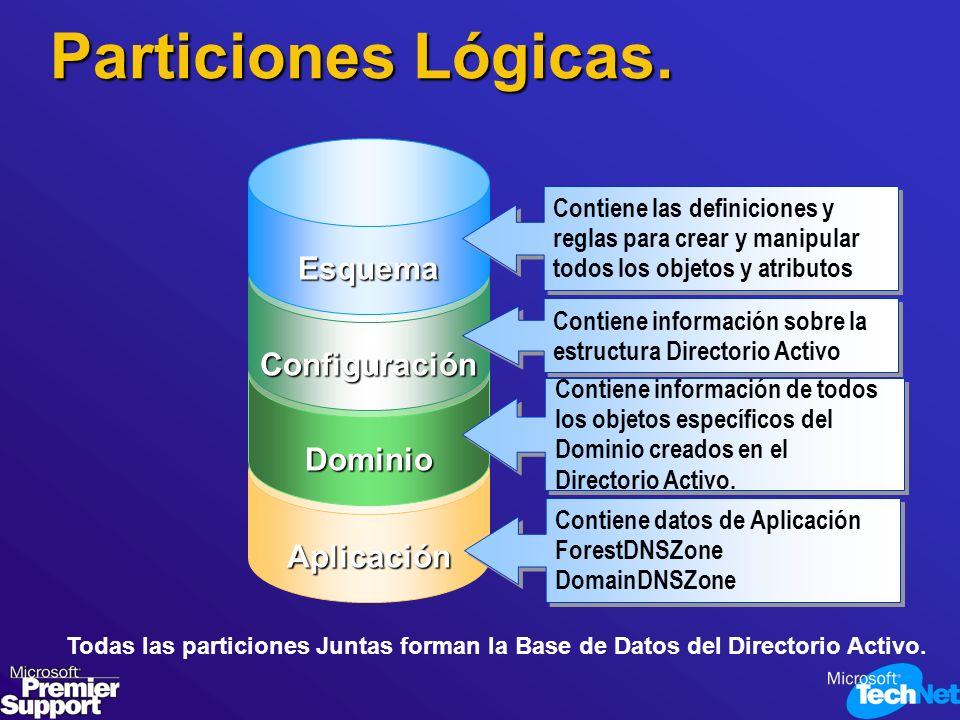 Particiones Lógicas. Esquema Configuración Dominio Aplicación