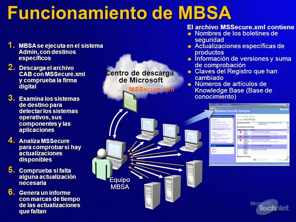 Funcionamiento de MBSA