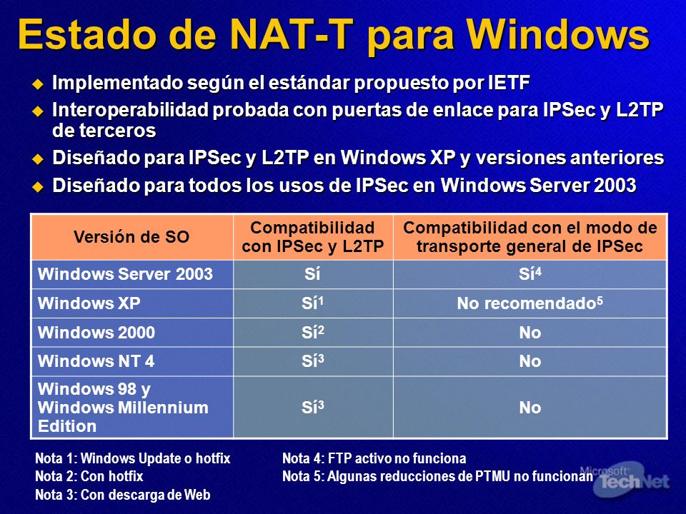 Estado de NAT-T para Windows