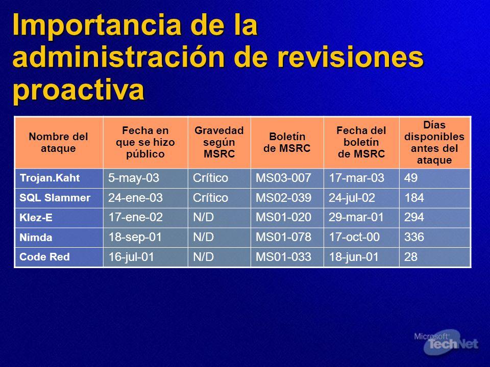 Importancia de la administración de revisiones proactiva