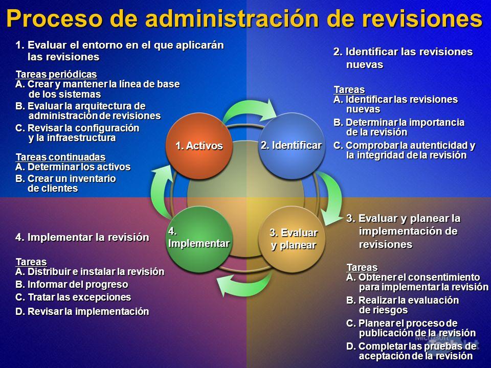 Proceso de administración de revisiones