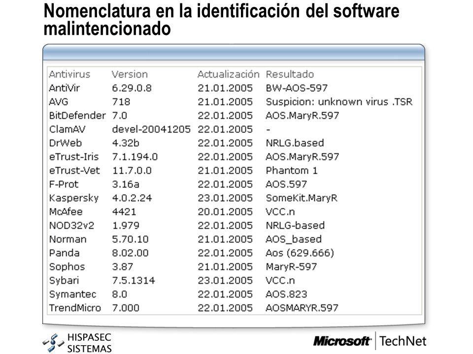 Nomenclatura en la identificación del software malintencionado
