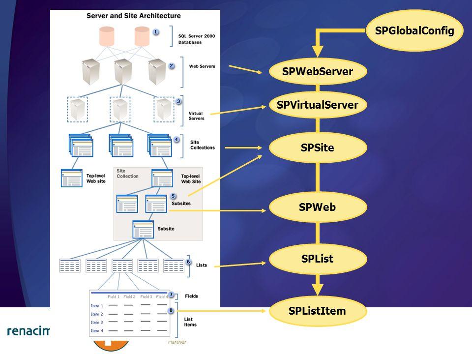 SPGlobalConfig SPWebServer SPVirtualServer SPSite SPWeb SPList SPListItem