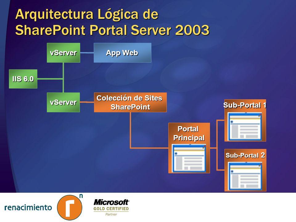 Arquitectura Lógica de SharePoint Portal Server 2003