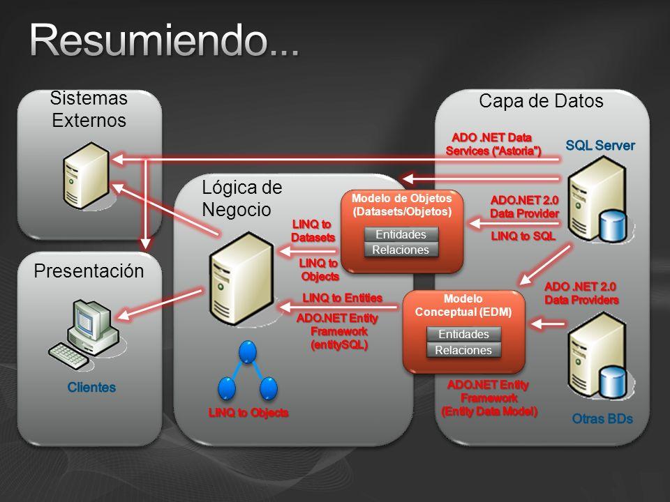 Modelo de Objetos (Datasets/Objetos) Modelo Conceptual (EDM)