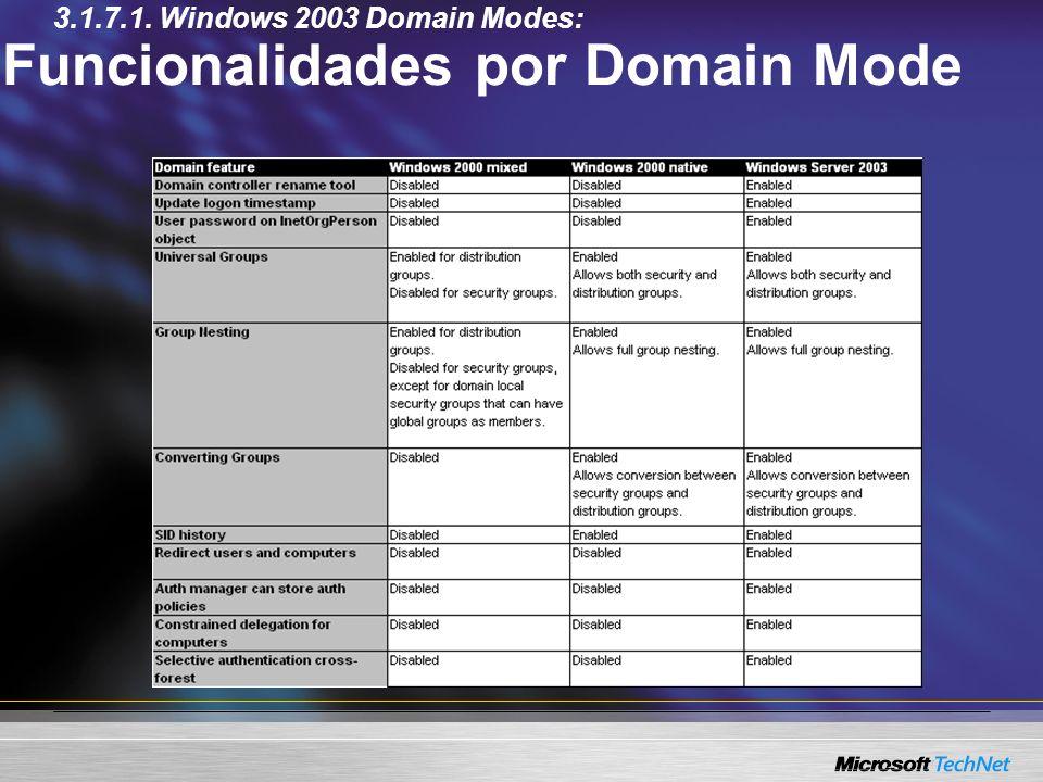 Funcionalidades por Domain Mode