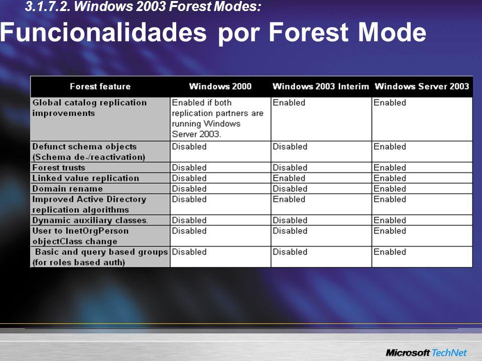 Funcionalidades por Forest Mode