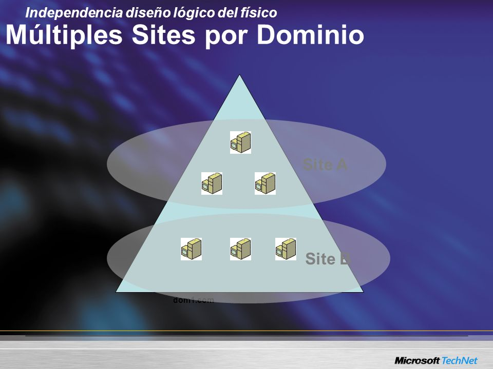 Múltiples Sites por Dominio
