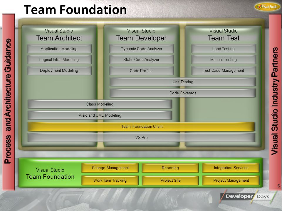 Team Foundation Process and Architecture Guidance
