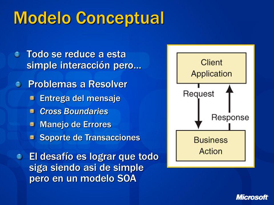Modelo Conceptual Todo se reduce a esta simple interacción pero…