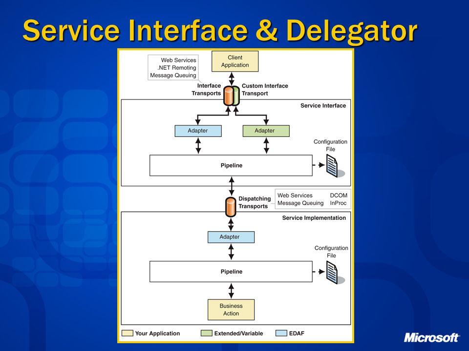 Service Interface & Delegator