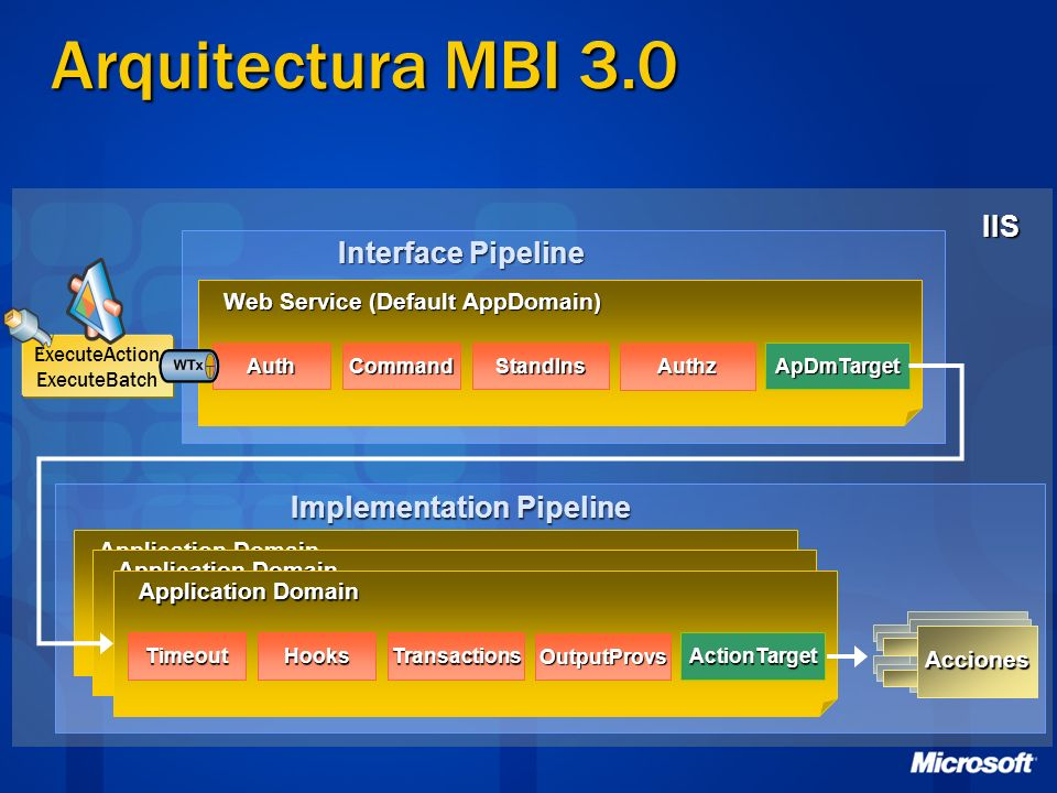 Implementation Pipeline
