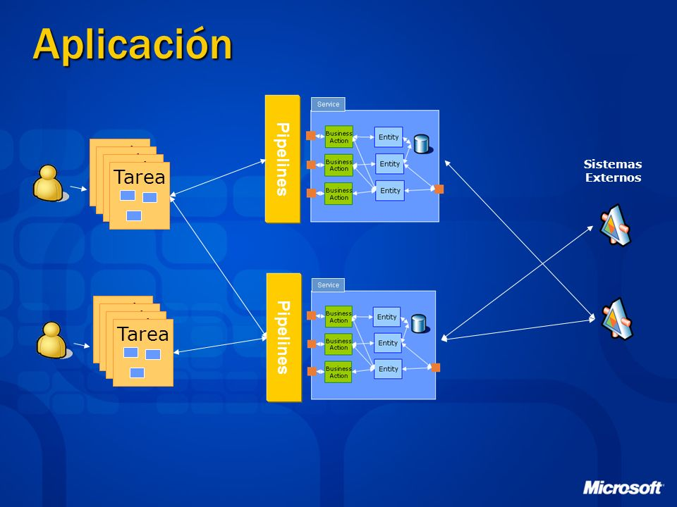Aplicación Task Tarea Task Tarea Pipelines Pipelines Sistemas Externos
