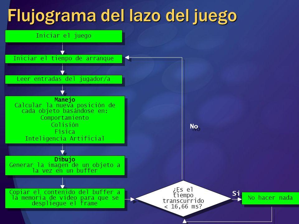 Flujograma del lazo del juego