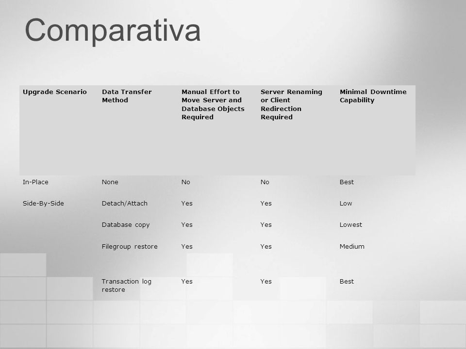 Comparativa Upgrade Scenario Data Transfer Method