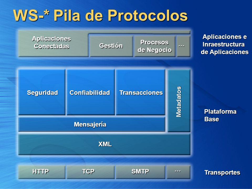 WS-* Pila de Protocolos