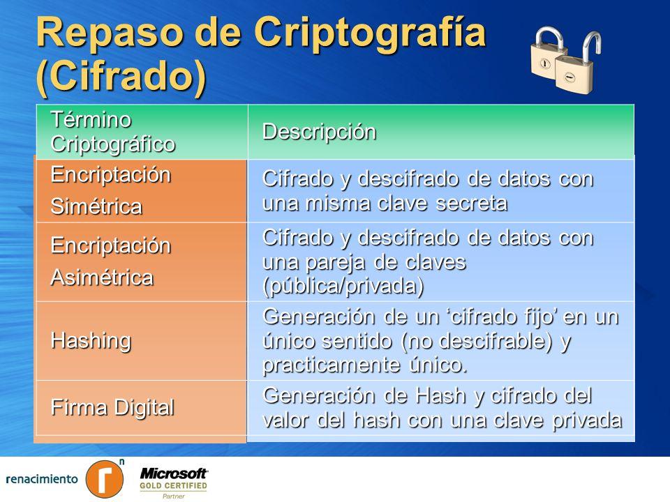 Repaso de Criptografía (Cifrado)
