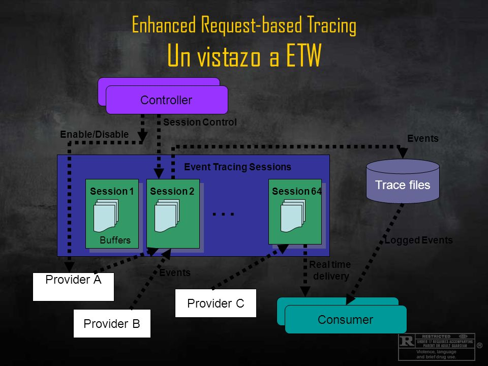 Enhanced Request-based Tracing Un vistazo a ETW