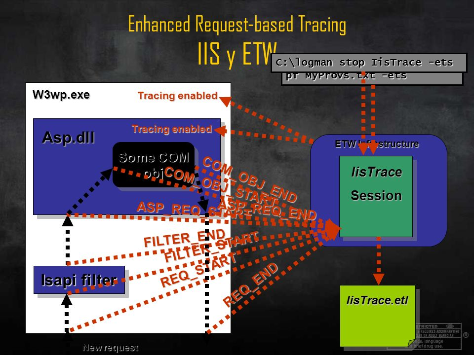 Enhanced Request-based Tracing IIS y ETW