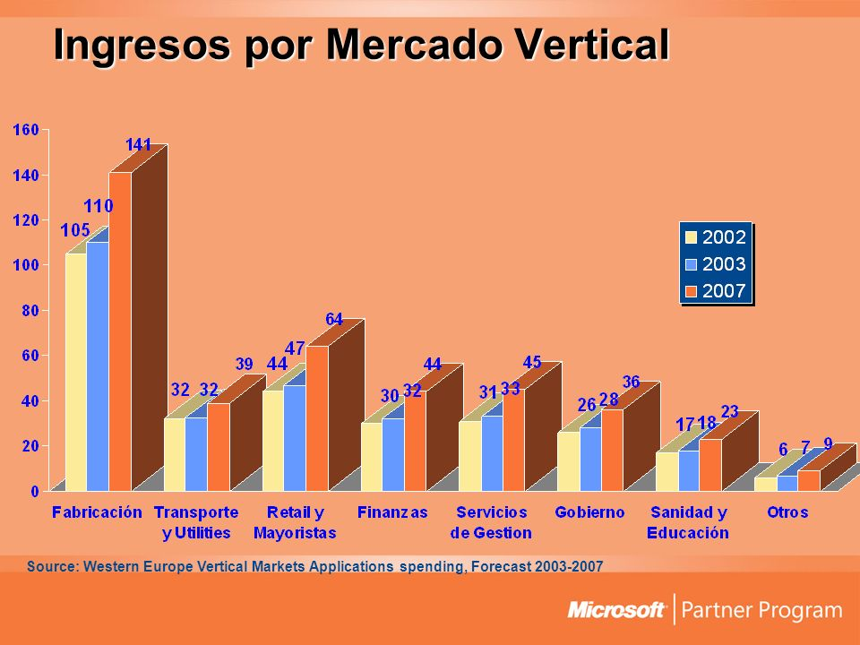 Ingresos por Mercado Vertical