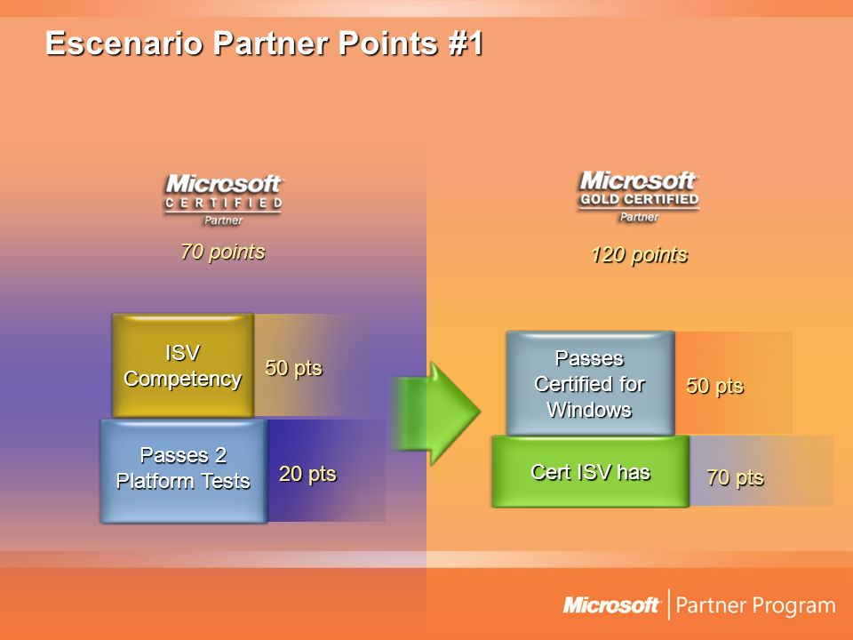 Escenario Partner Points #1