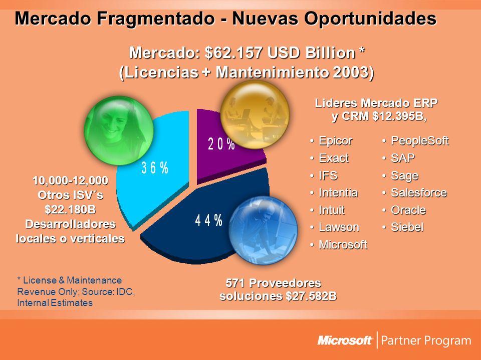 Mercado Fragmentado - Nuevas Oportunidades