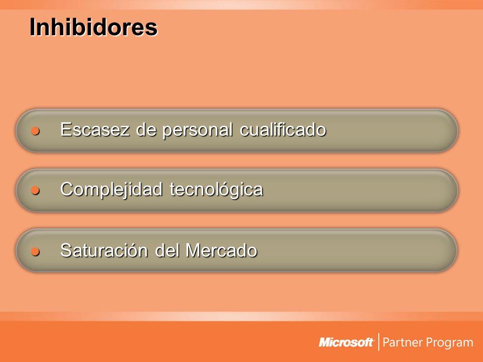Inhibidores Escasez de personal cualificado Complejidad tecnológica