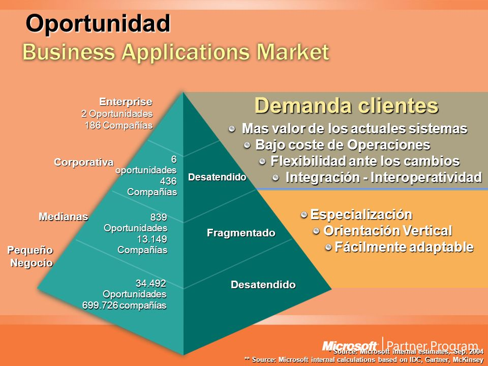 Oportunidad Demanda clientes Business Applications Market