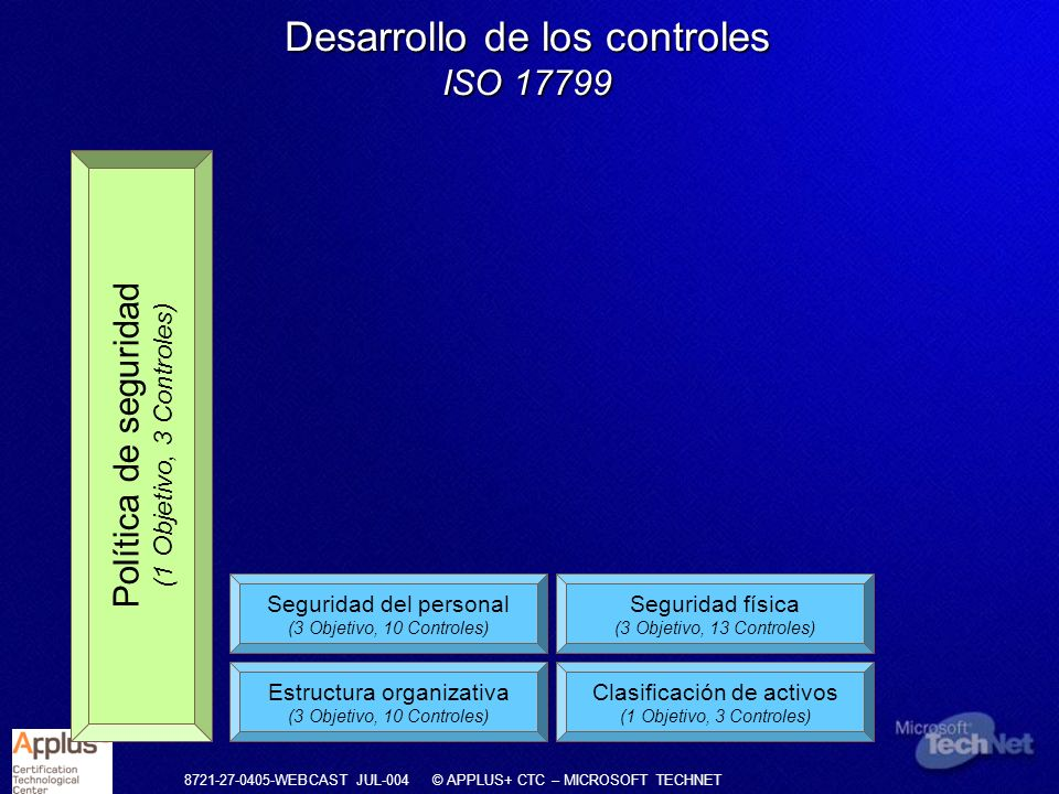 Desarrollo de los controles