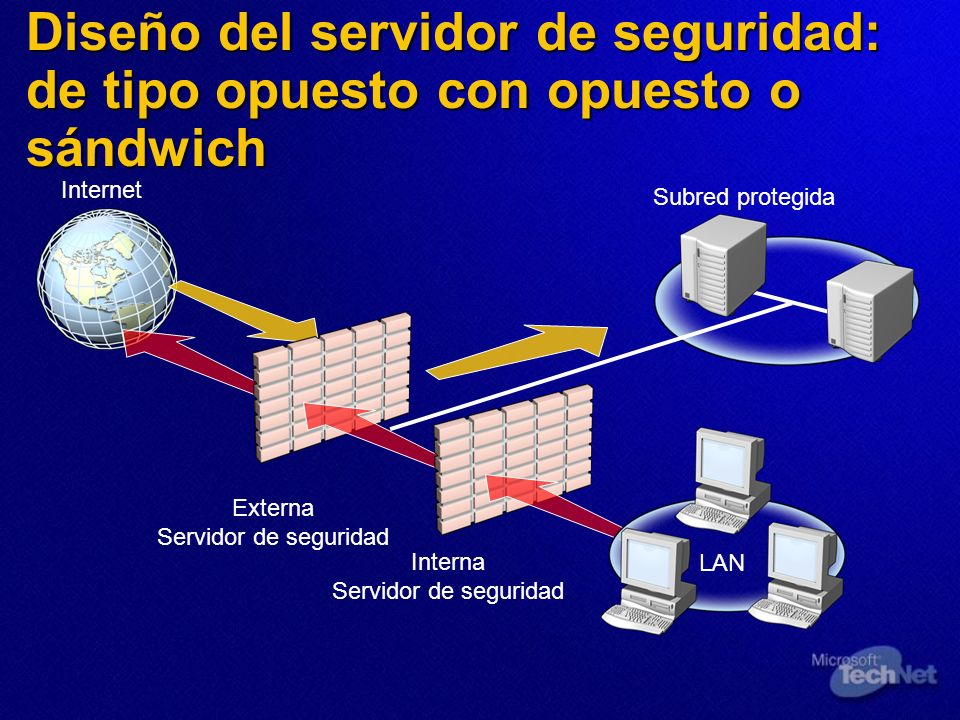 Diseño del servidor de seguridad: de tipo opuesto con opuesto o sándwich