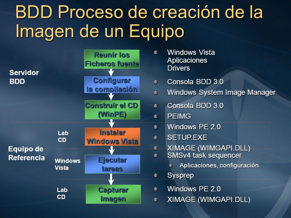BDD Proceso de creación de la Imagen de un Equipo