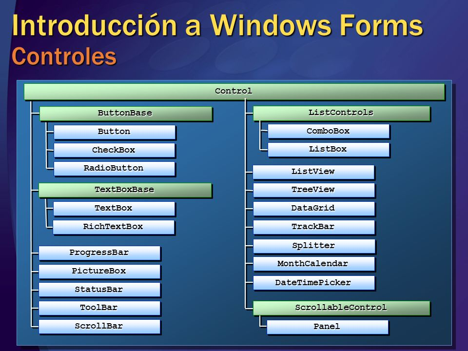 Introducción a Windows Forms Controles
