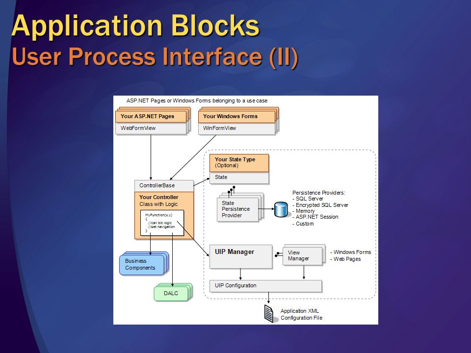 Application Blocks User Process Interface (II)
