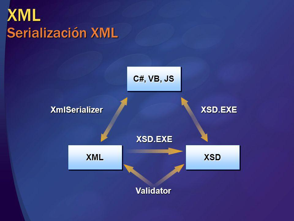XML Serialización XML C#, VB, JS XmlSerializer XSD.EXE XSD.EXE XML XSD