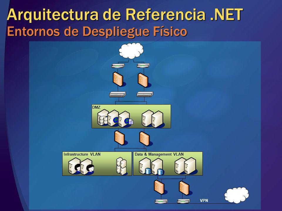 Arquitectura de Referencia .NET Entornos de Despliegue Físico