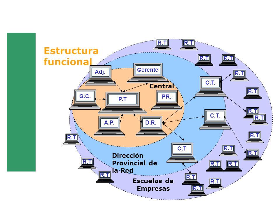 Estructura funcional Central Dirección Provincial de la Red