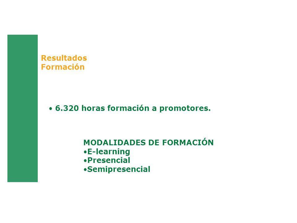 Resultados Formación 6.320 horas formación a promotores. MODALIDADES DE FORMACIÓN. E-learning. Presencial.