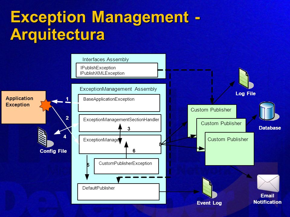 Exception Management - Arquitectura