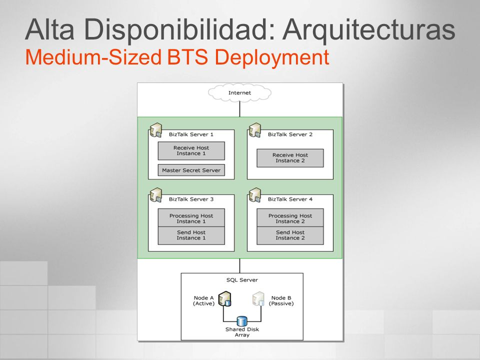 Alta Disponibilidad: Arquitecturas Medium-Sized BTS Deployment