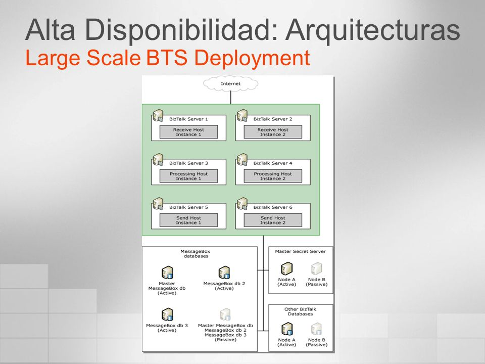 Alta Disponibilidad: Arquitecturas Large Scale BTS Deployment