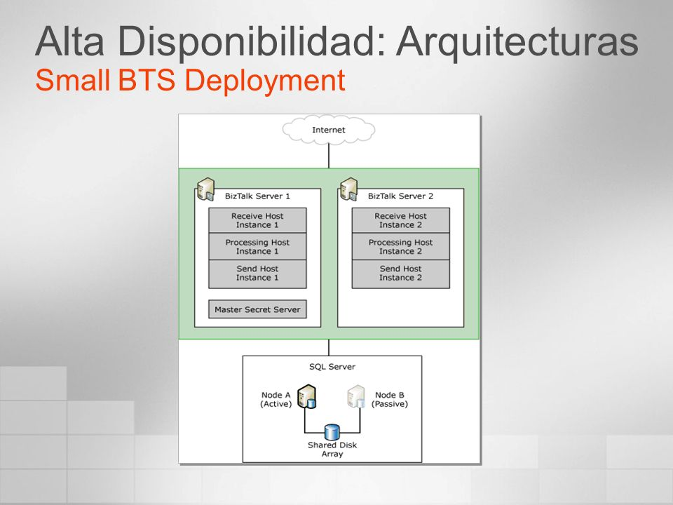 Alta Disponibilidad: Arquitecturas Small BTS Deployment