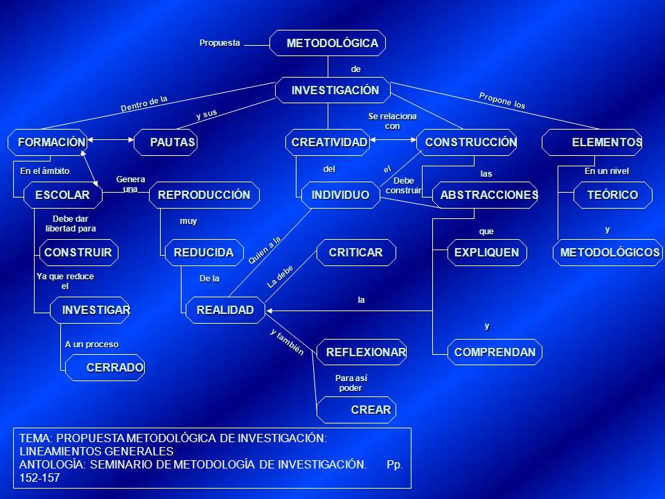 METODOLÓGICA INVESTIGACIÓN FORMACIÓN PAUTAS CREATIVIDAD CONSTRUCCIÓN