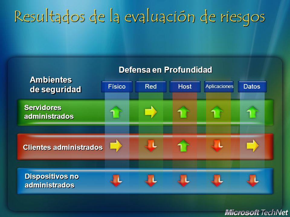 Resultados de la evaluación de riesgos