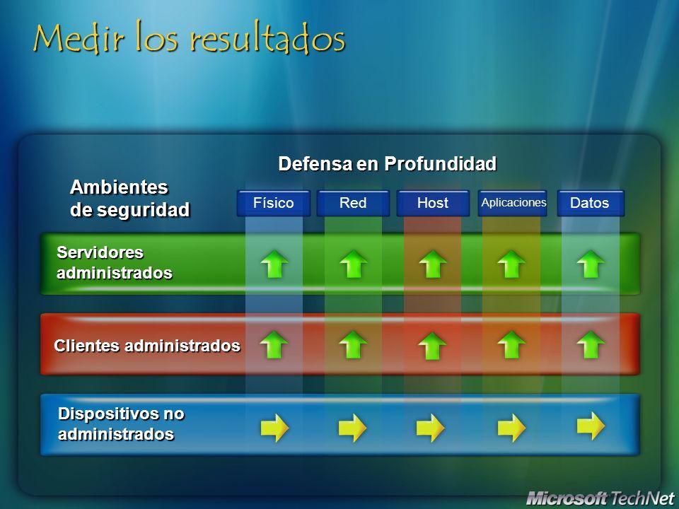 Medir los resultados Defensa en Profundidad Ambientes de seguridad