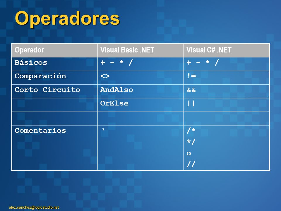 Operadores Operador Visual Basic .NET Visual C# .NET Básicos + - * /