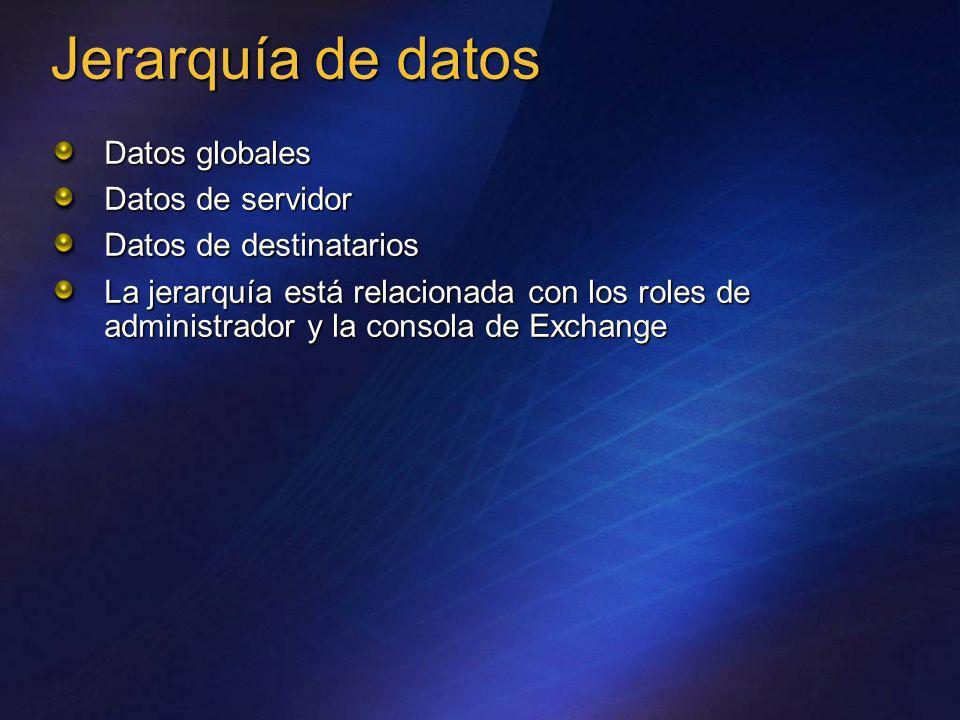 Jerarquía de datos Datos globales Datos de servidor